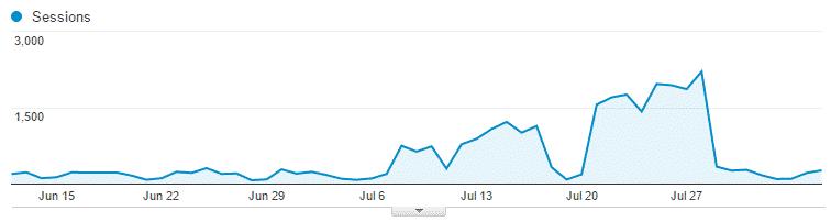 Spam Traffic Graph