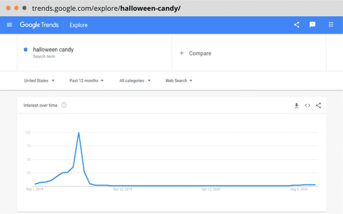Keyword/holiday trend in the past 12 months