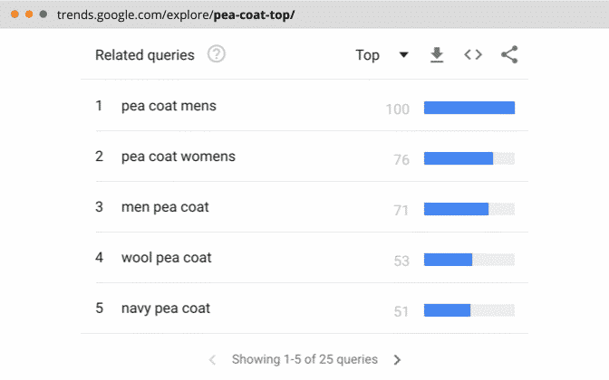 Related queries (Top) for keyword on Google Trends