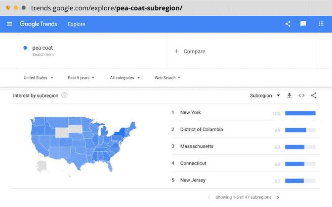 Keyword interest by Subregion