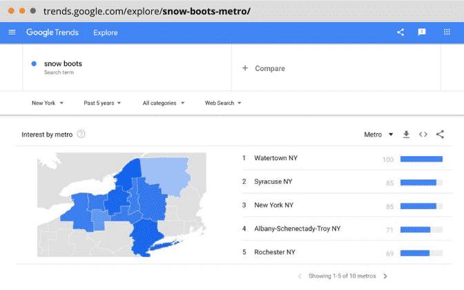 Keyword interest by Metro