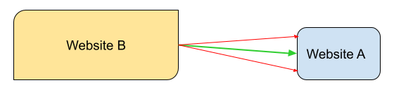 quantitative analysis diagram